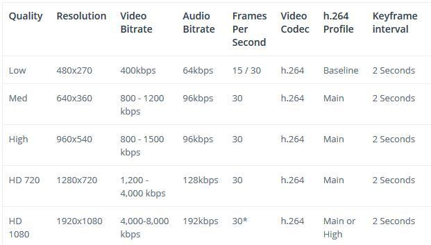 How to set the HDMI encoder Resolution Video Bitrate when